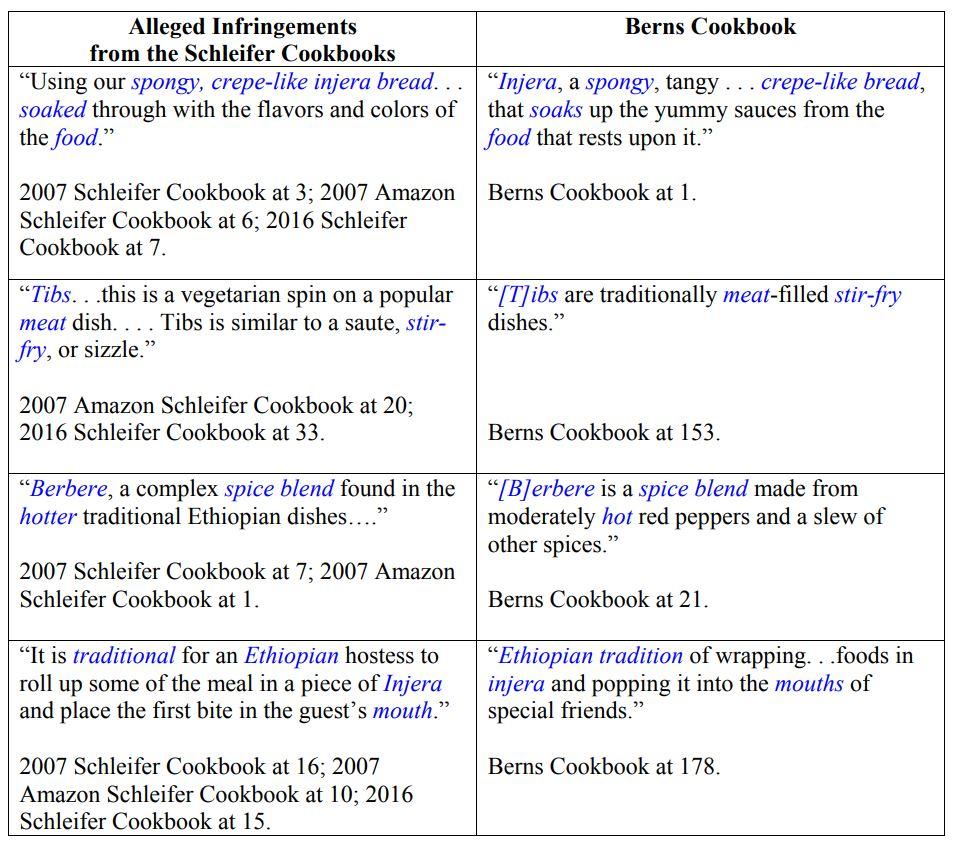 cookbook copying