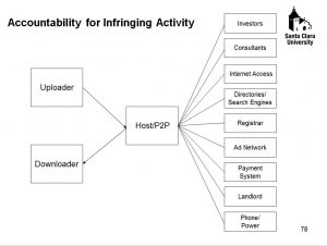 accountability for infringing activity